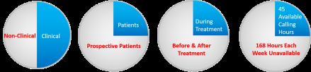 Patient Portal Failures